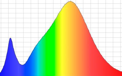 La curva de distribución espectral