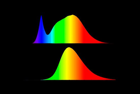 Comparación Espectro de Fuente de luz blanca y Luz Ámbar