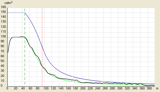 Luminance curve according to CIE 88
