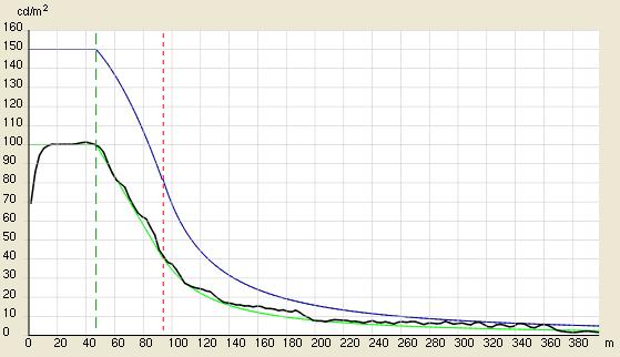 Curva de luminancia según CIE 88