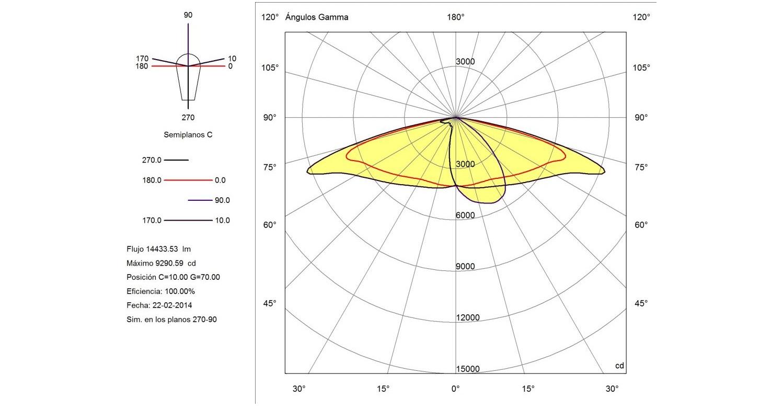 1-Distribución-Polar-coordenadas-C-1024x768