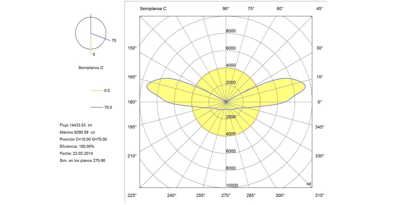 2-Distribución-Polar-coordenadas-G-1024x768