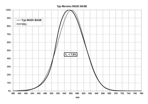 luxómetro profesional MAVOLUX 5032 C BASE