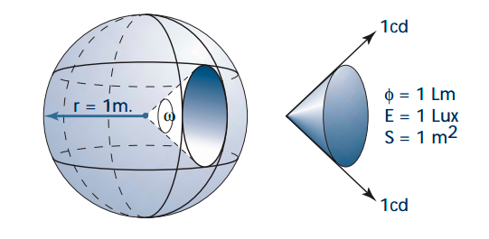 Unidades luminotécnicas – Ángulo sólido